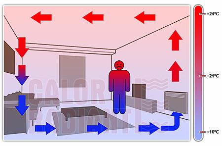 Calor radiante el calor del sol en casa calefaccin por - Calentar una habitacion ...